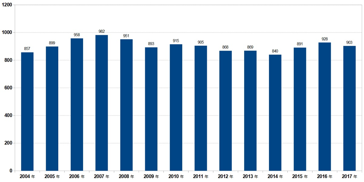 任天堂の平均年収
