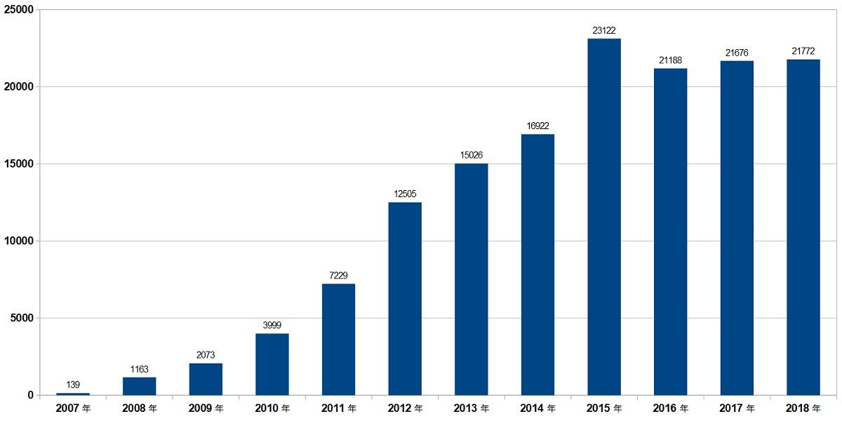 iPhoneの販売台数