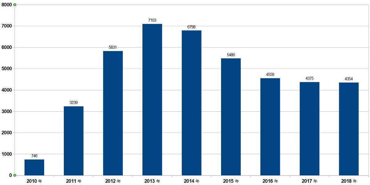 iPadの販売台数
