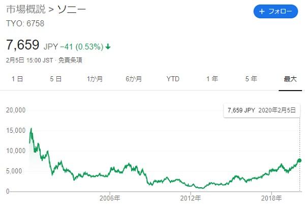sonyの株価