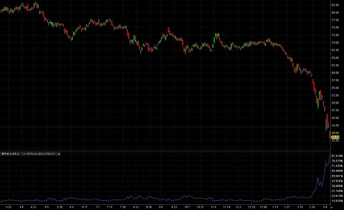 エクソンモービルの株価