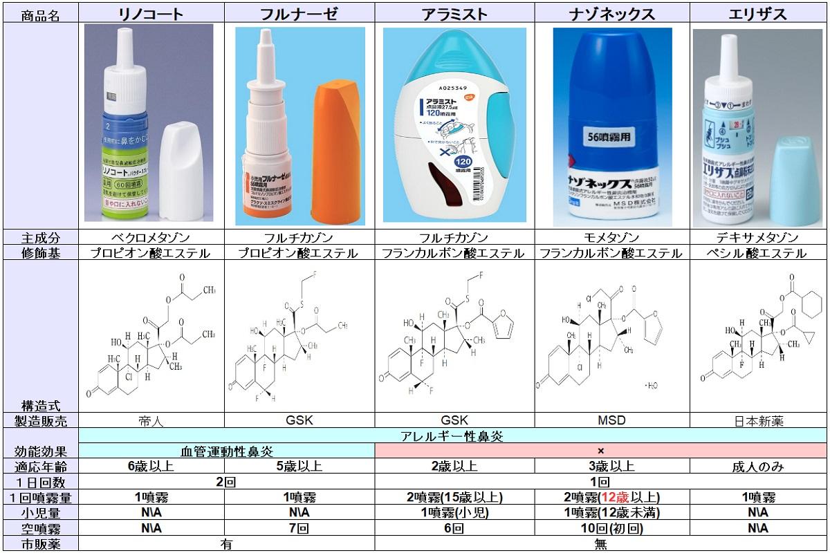 ステロイド点鼻薬の一覧