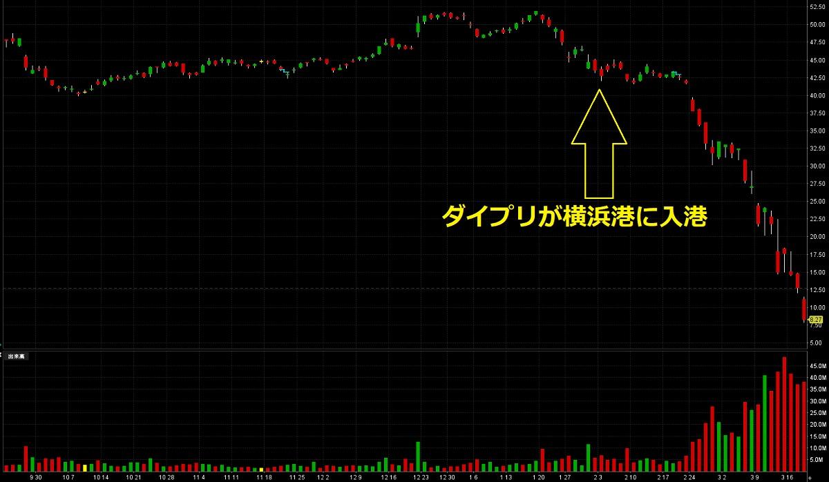 カーニバルの株価
