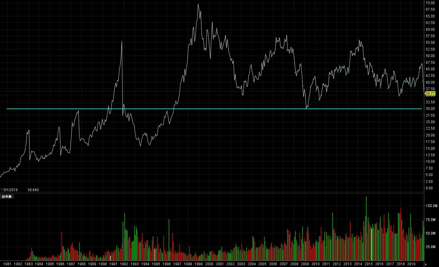 グラクソ・スミスクラインの株価