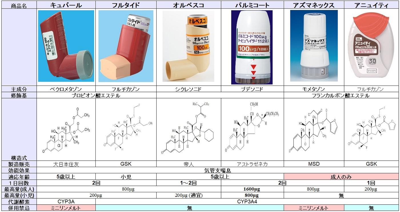 ステロイド吸入薬の一覧