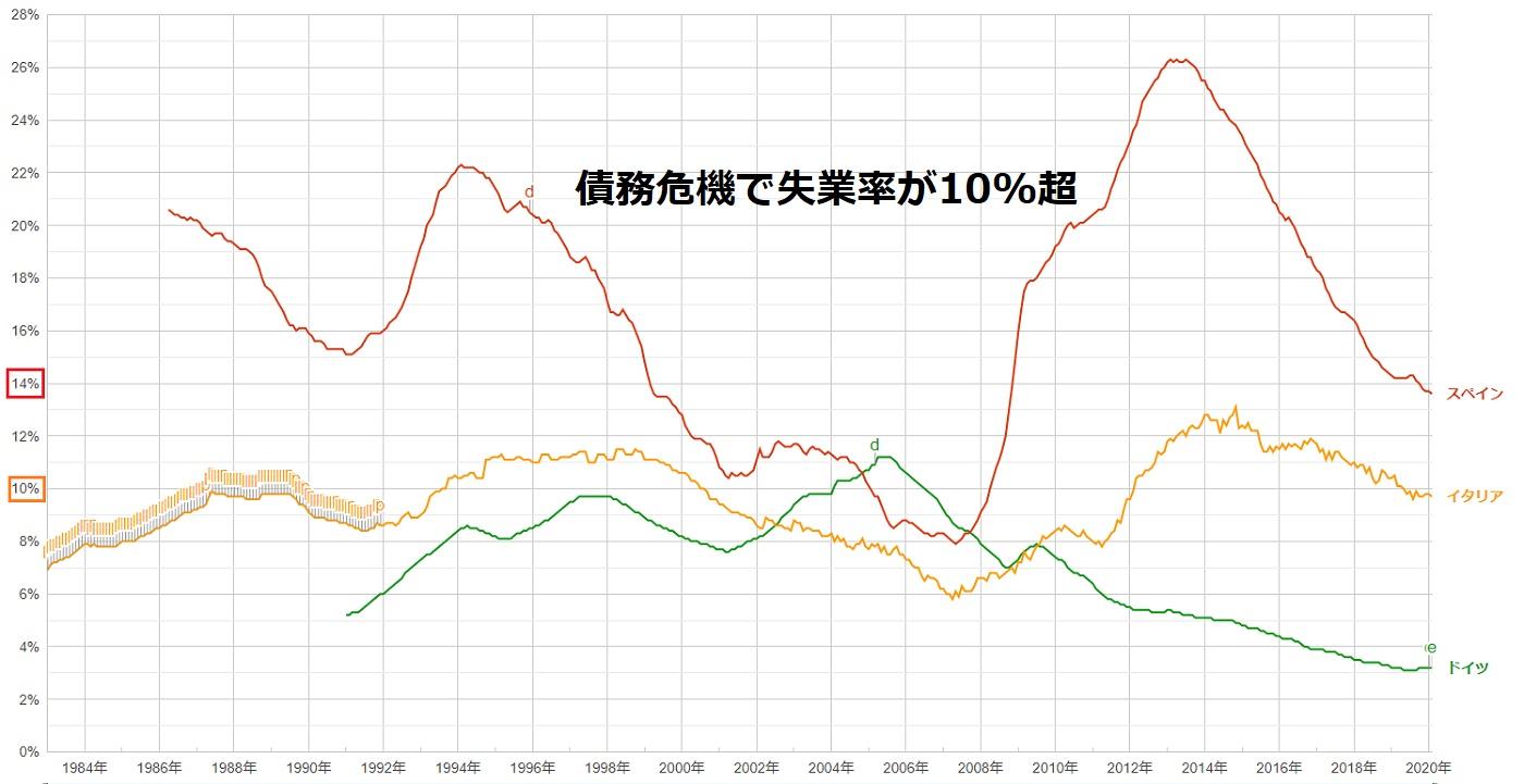 債務危機の失業率