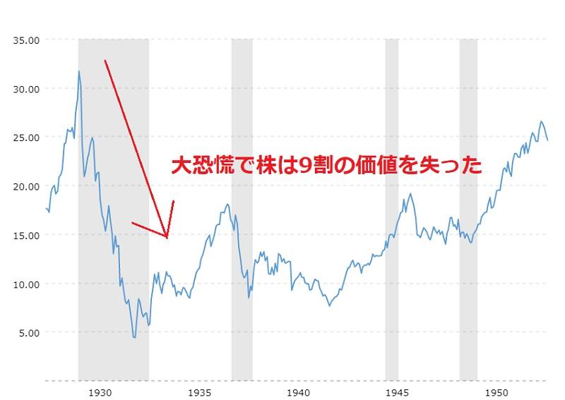 大恐慌のチャート