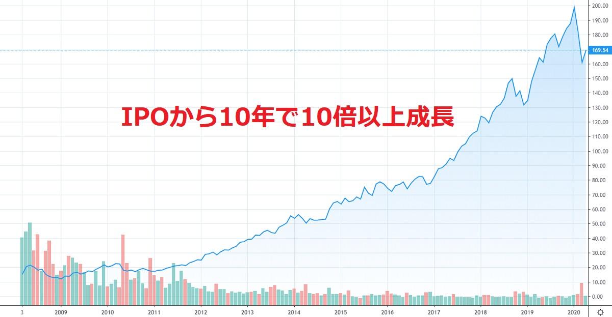 VISA株