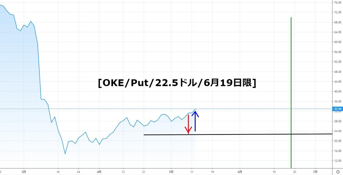 ワンオークの株価